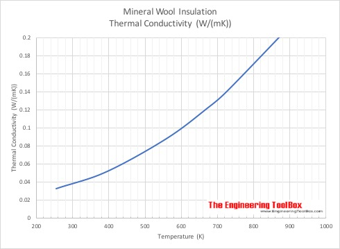 Mineral wool - Thermal Conductivity - Metric Units
