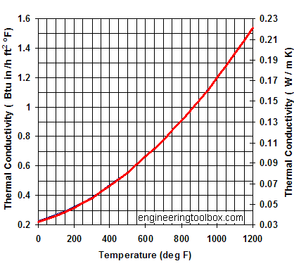 mineral wool insulation temperature k values