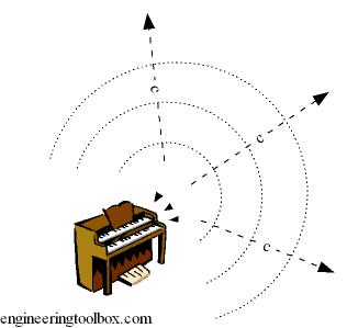 sound velocity