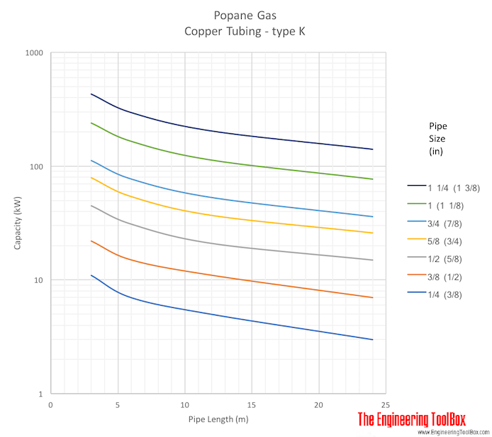 Propane gas copper tube sizing diagram - metric units meter