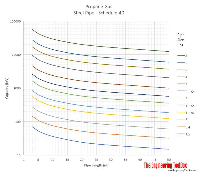 Propane gas pipe sizing diagram - metric units meter