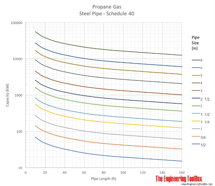 Propane gas pipe sizing diagram - imperial units feet