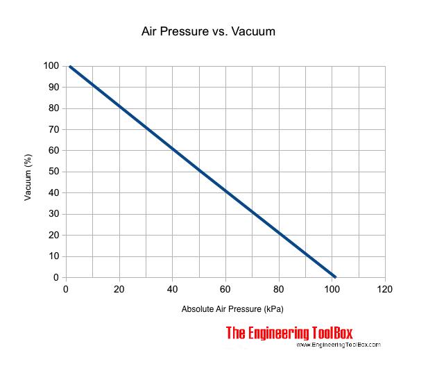 air pressure versus vacuum