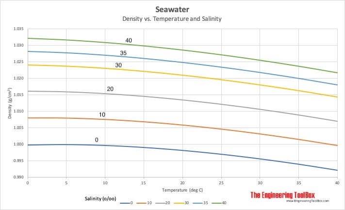 Density of seawater vs. temperature and salinity