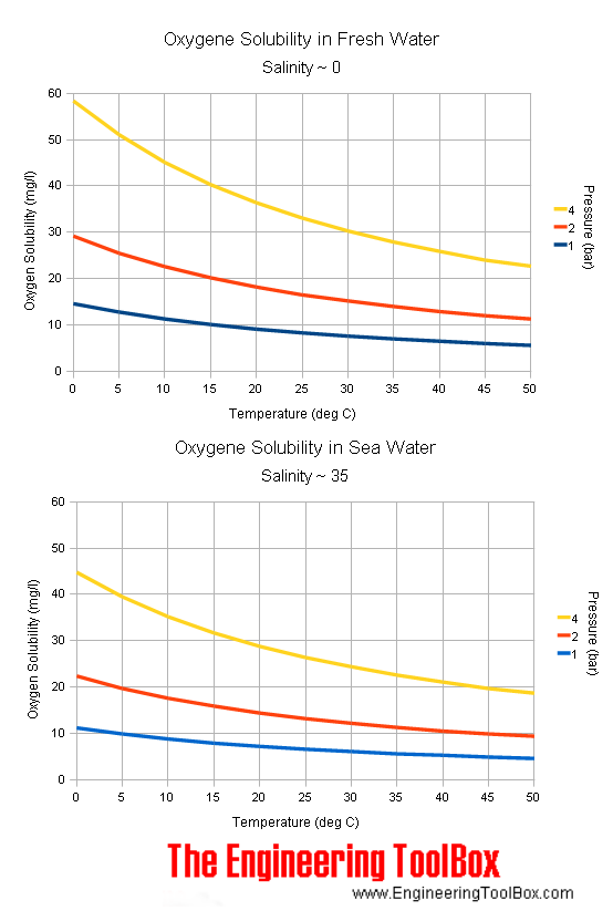 Oxygen - solubility in fresh and sea Water