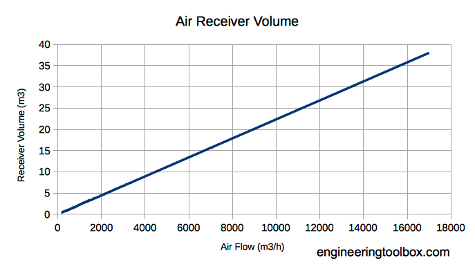 compressed air - air flow and size of receivers