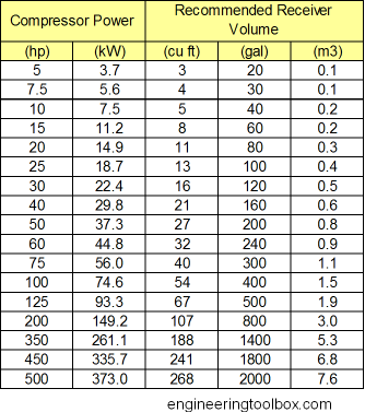 Compressed air receivers - Atmospheric pressure conversion table ...