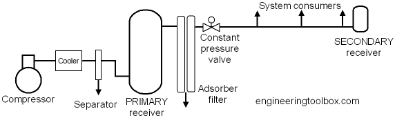 compressed air receivers rh engineeringtoolbox com compressed air schematic drawing compressed air system schematic