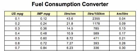 Fuels consumption converter - mpg km litre