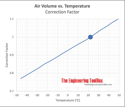 Air - Volume vs. Temperature Correction factor