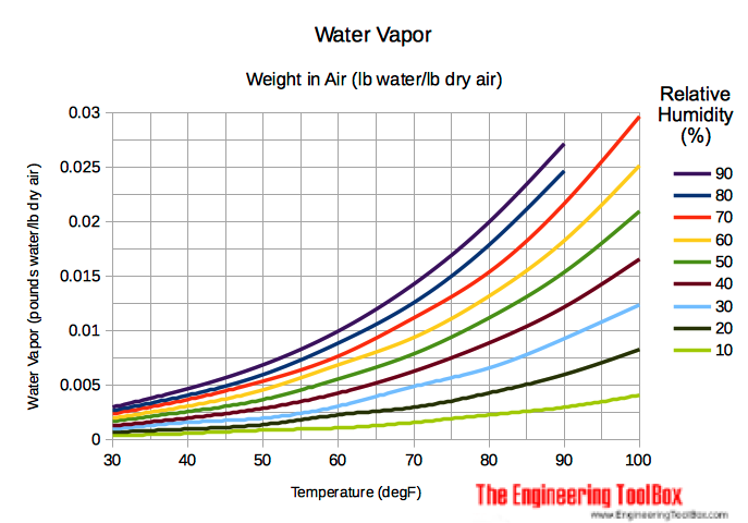 Moist air - weight of water in air - diagram