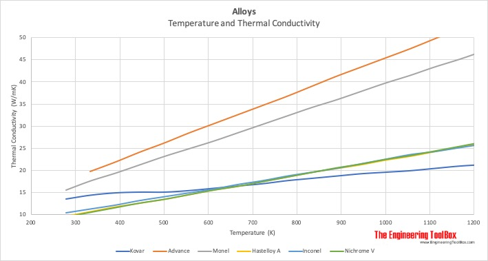 Alloys - temperature and thermal conductivity - HAstelloy A, Inconel, Nichrome V, Kovar, Advance, Monel