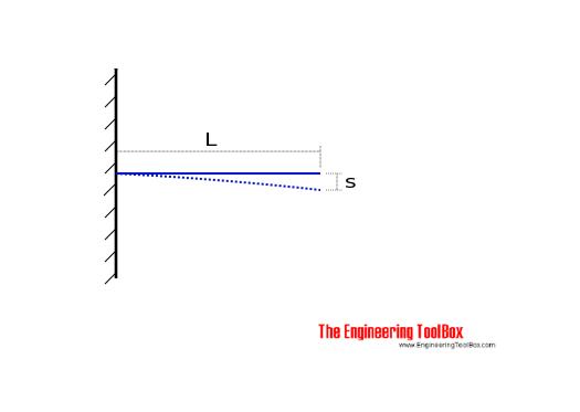 Bimetallic strips - temperature bending