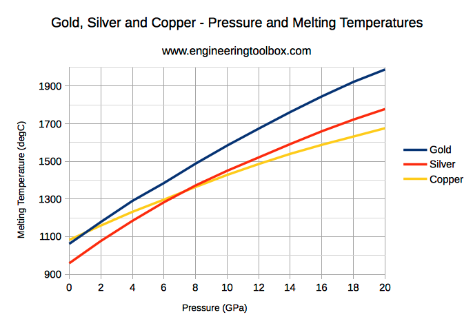 Gold, silver and copper - melting temperatures vs. pressure