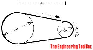 Belt Transmissions Length And Speed Of Belt