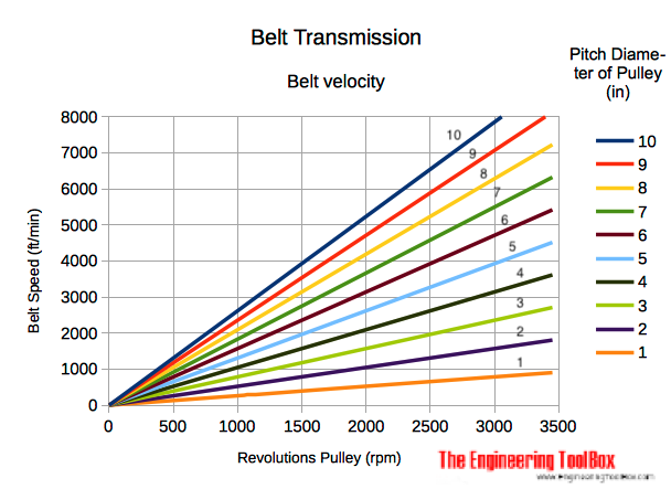 Belt transmission - pulley and belt velocity