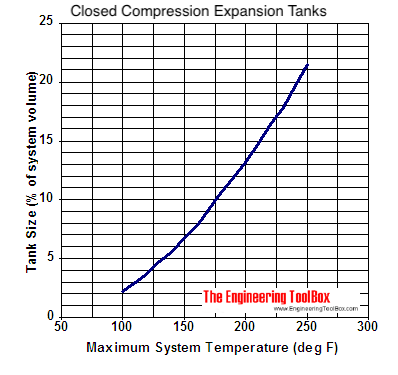 Water - closed expansion tank sizing diagram