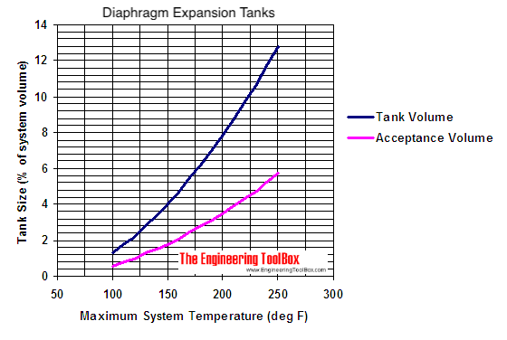 Water - diaphragm exspansion tank sizing diagram