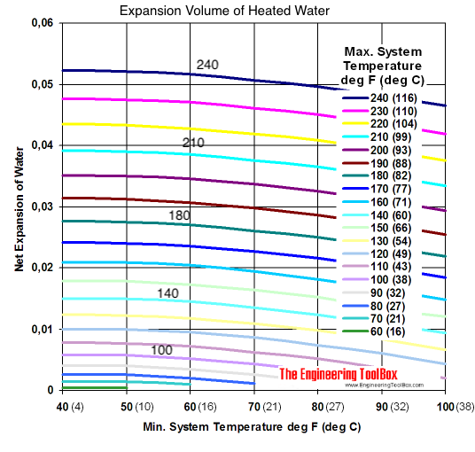 Water - temperature volume expansion diagram