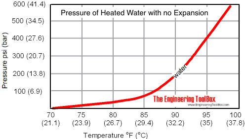 Water - temperature rise and pressure rise in a closed system
