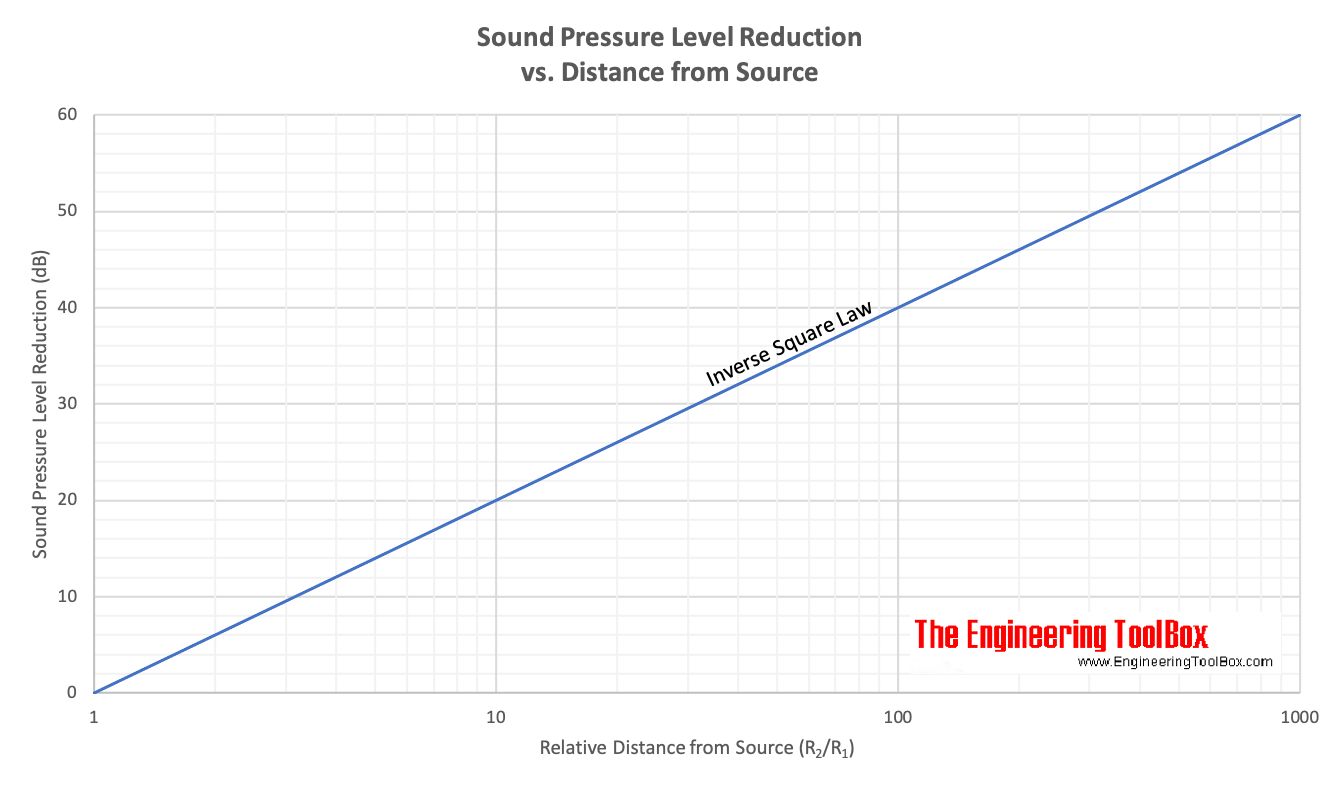 sound pressure inverse square law