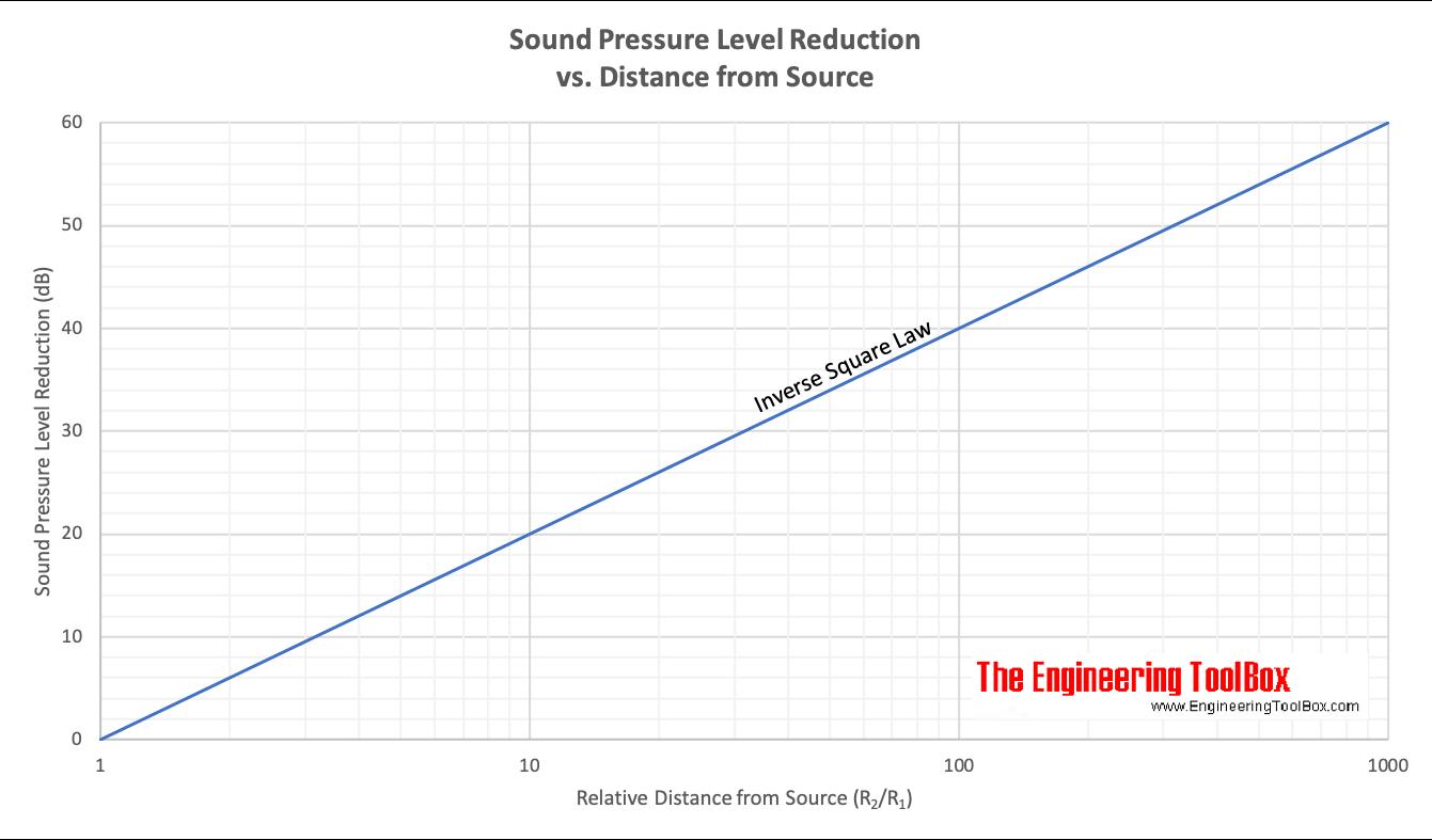 sound pressure level vs. distance from source - inverse square law