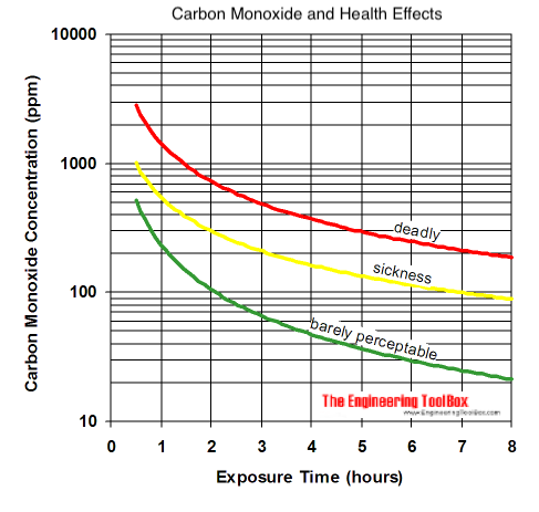 Carbon monoxide - dangerous health effects vs exposure time diagram