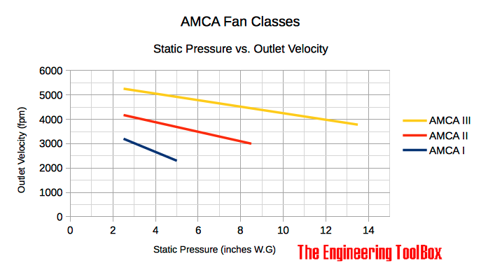 AMCA Fan Classes I II III - Static Pressure vs. Outlet Vleocity