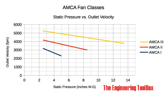 Fan Classification - AMCA