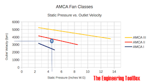 AMCA Fan Classes I II III - Static Pressure vs. Outlet Vleocity - Example