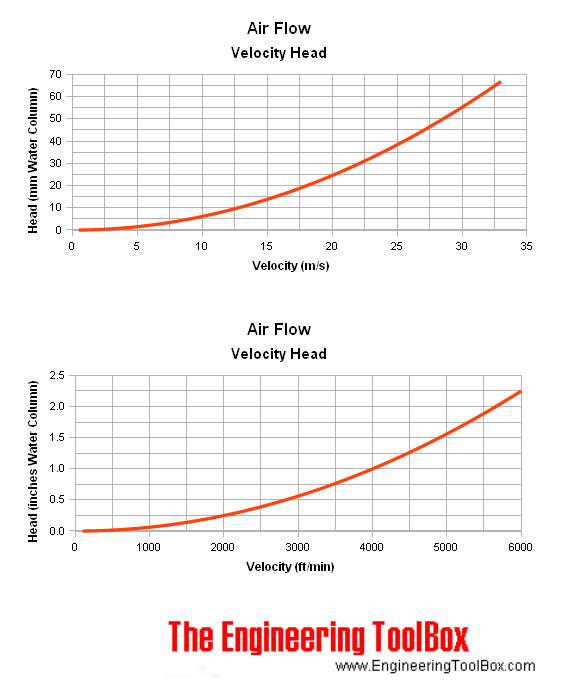 Air Flow - Velocity and Head