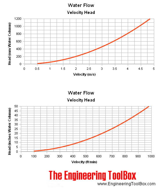 Water Flow - Velocity and Head