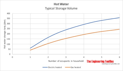 Hot water storage for electric or gas heated systems vs. number of occupants in household