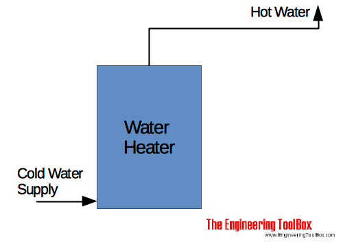 Water heater - single temperature