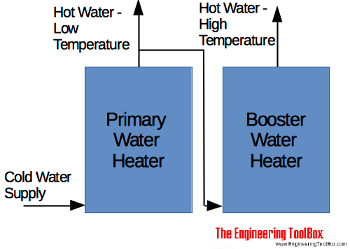 Hot water supply - two temperature boosting tank