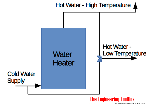 Hot water supply - heater with two temperature mixing valve