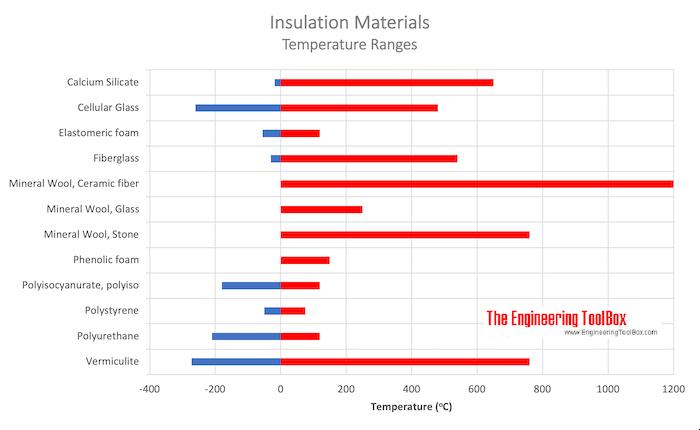 Insulation materials - temperature ranges