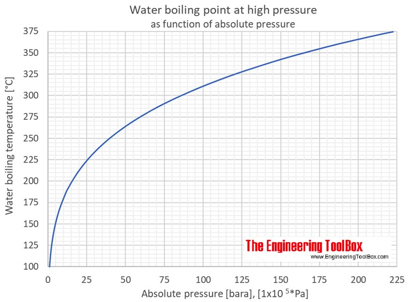 Water Boiling Points At High Pressure