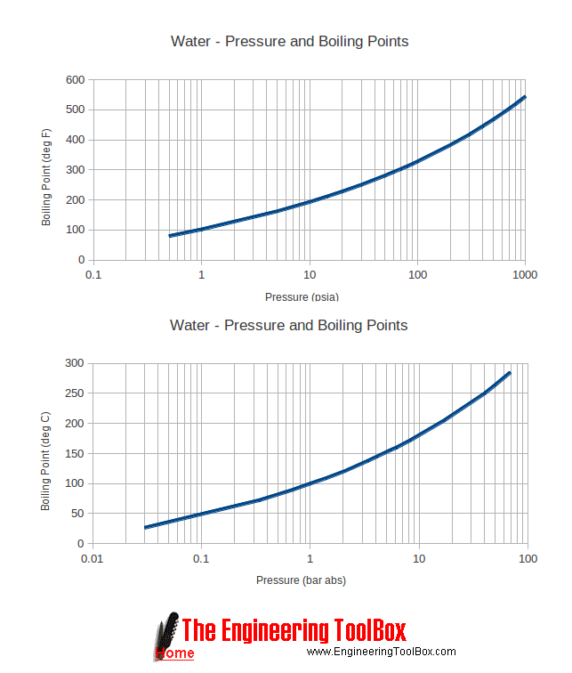 Water - boiling point versus pressure diagram