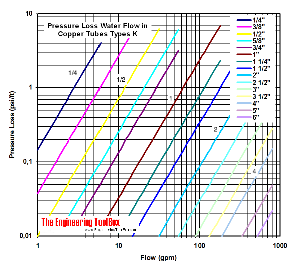Copper tube type K - pressure loss diagram