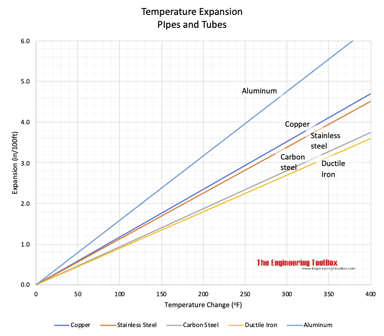 Piping materials temperature expansion chart inches fahrenheit