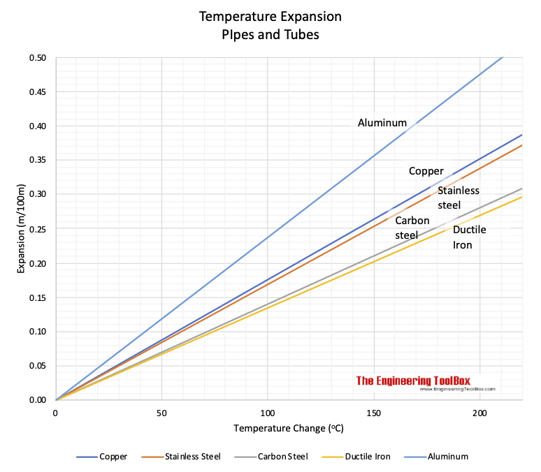 Piping materials temperature expansion chart meter celsius