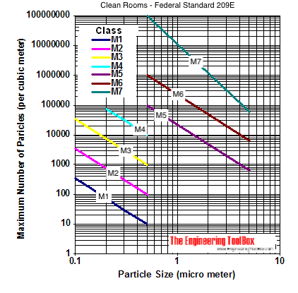 clean room classes and number size particles SI diagram