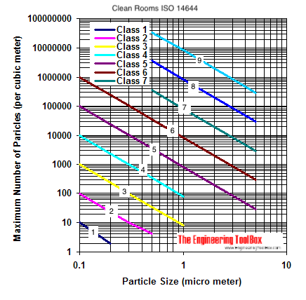 clean room particles sizes iso standard diagram