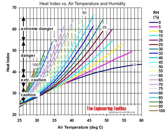 Heat index diagram - in degrees celsius