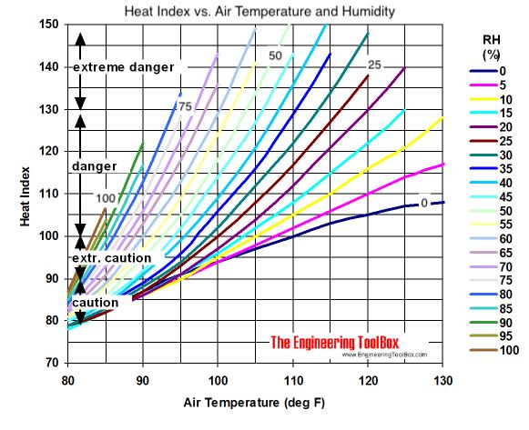 Heat index diagram in degrees fahrenheit