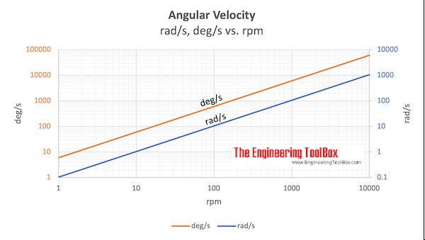 Angular velocity - rpm vs. rad/s and deg/s chart