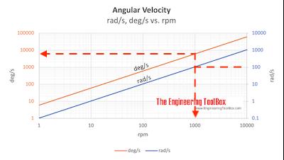 Angular velocity - rpm vs. rad/s and deg/s chart - example