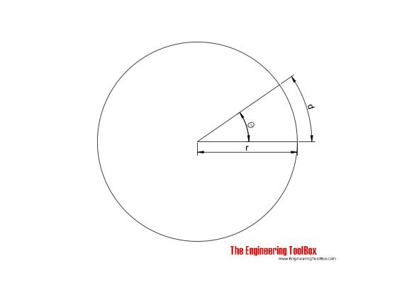 Circle - radians