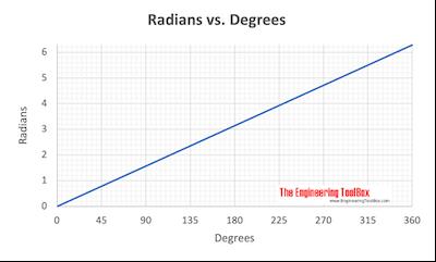 Radians vs. degrees chart